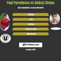 Paul Parvulescu vs Andraż Struna h2h player stats