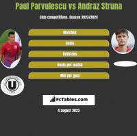 Paul Parvulescu vs Andraz Struna h2h player stats