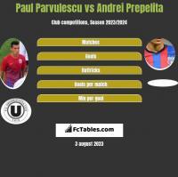 Paul Parvulescu vs Andrei Prepelita h2h player stats