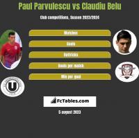 Paul Parvulescu vs Claudiu Belu h2h player stats