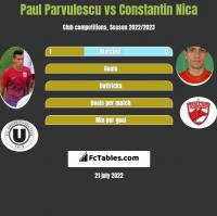 Paul Parvulescu vs Constantin Nica h2h player stats