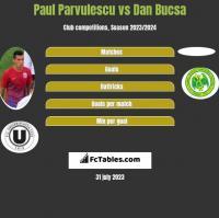 Paul Parvulescu vs Dan Bucsa h2h player stats