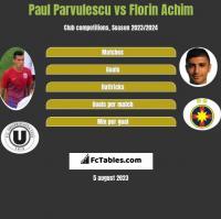 Paul Parvulescu vs Florin Achim h2h player stats