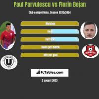 Paul Parvulescu vs Florin Bejan h2h player stats