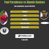 Paul Parvulescu vs Giannis Kontoes h2h player stats