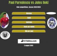 Paul Parvulescu vs Jules Iloki h2h player stats