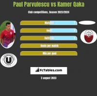 Paul Parvulescu vs Kamer Qaka h2h player stats