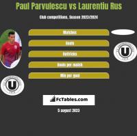 Paul Parvulescu vs Laurentiu Rus h2h player stats