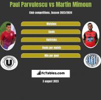 Paul Parvulescu vs Martin Mimoun h2h player stats