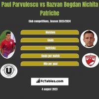 Paul Parvulescu vs Razvan Bogdan Nichita Patriche h2h player stats