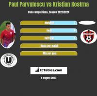 Paul Parvulescu vs Kristian Kostrna h2h player stats