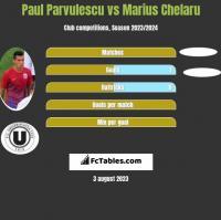 Paul Parvulescu vs Marius Chelaru h2h player stats
