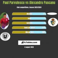 Paul Parvulescu vs Alexandru Pascanu h2h player stats