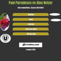Paul Parvulescu vs Alon Netzer h2h player stats