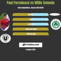Paul Parvulescu vs Willie Semedo h2h player stats