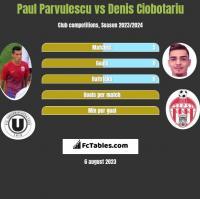 Paul Parvulescu vs Denis Ciobotariu h2h player stats