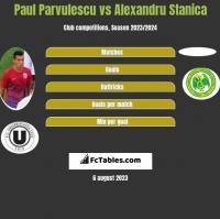 Paul Parvulescu vs Alexandru Stanica h2h player stats