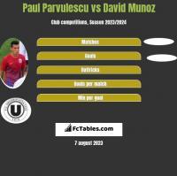 Paul Parvulescu vs David Munoz h2h player stats