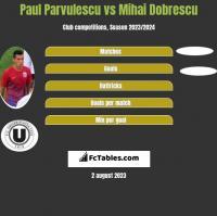 Paul Parvulescu vs Mihai Dobrescu h2h player stats