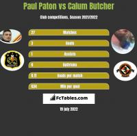 Paul Paton vs Calum Butcher h2h player stats
