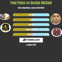 Paul Paton vs Declan McDaid h2h player stats
