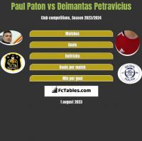 Paul Paton vs Deimantas Petravicius h2h player stats