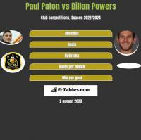 Paul Paton vs Dillon Powers h2h player stats