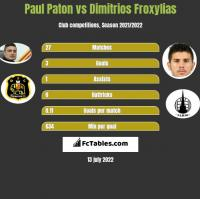 Paul Paton vs Dimitrios Froxylias h2h player stats
