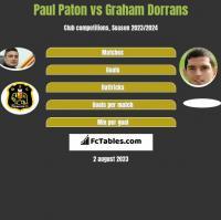 Paul Paton vs Graham Dorrans h2h player stats