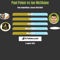 Paul Paton vs Ian McShane h2h player stats