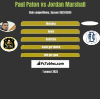 Paul Paton vs Jordan Marshall h2h player stats