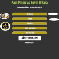 Paul Paton vs Kevin O'Hara h2h player stats