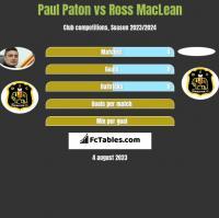 Paul Paton vs Ross MacLean h2h player stats