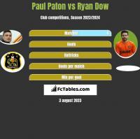 Paul Paton vs Ryan Dow h2h player stats