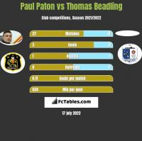 Paul Paton vs Thomas Beadling h2h player stats