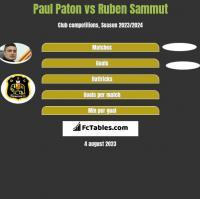 Paul Paton vs Ruben Sammut h2h player stats