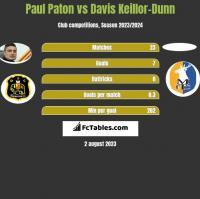 Paul Paton vs Davis Keillor-Dunn h2h player stats