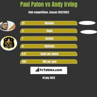 Paul Paton vs Andy Irving h2h player stats