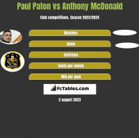 Paul Paton vs Anthony McDonald h2h player stats