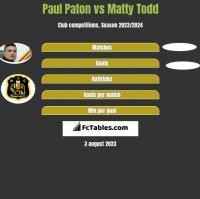 Paul Paton vs Matty Todd h2h player stats