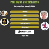 Paul Paton vs Ethan Ross h2h player stats