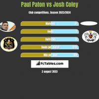 Paul Paton vs Josh Coley h2h player stats