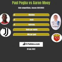 Paul Pogba vs Aaron Mooy h2h player stats