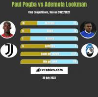 Paul Pogba vs Ademola Lookman h2h player stats