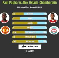 Paul Pogba vs Alex Oxlade-Chamberlain h2h player stats