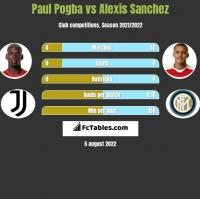 Paul Pogba vs Alexis Sanchez h2h player stats