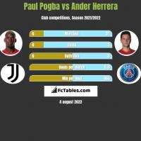 Paul Pogba vs Ander Herrera h2h player stats