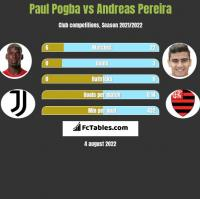Paul Pogba vs Andreas Pereira h2h player stats