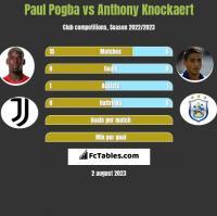 Paul Pogba vs Anthony Knockaert h2h player stats