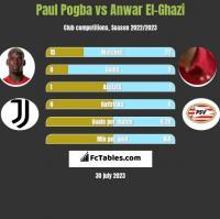 Paul Pogba vs Anwar El-Ghazi h2h player stats